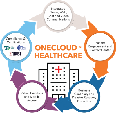 Onecloud-Healthcare_Final